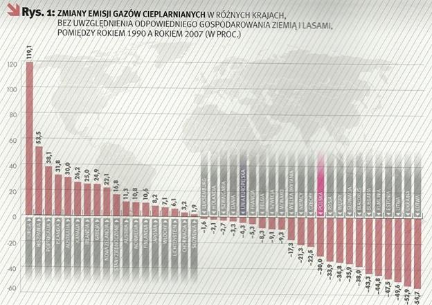 emisja gazów 24.10