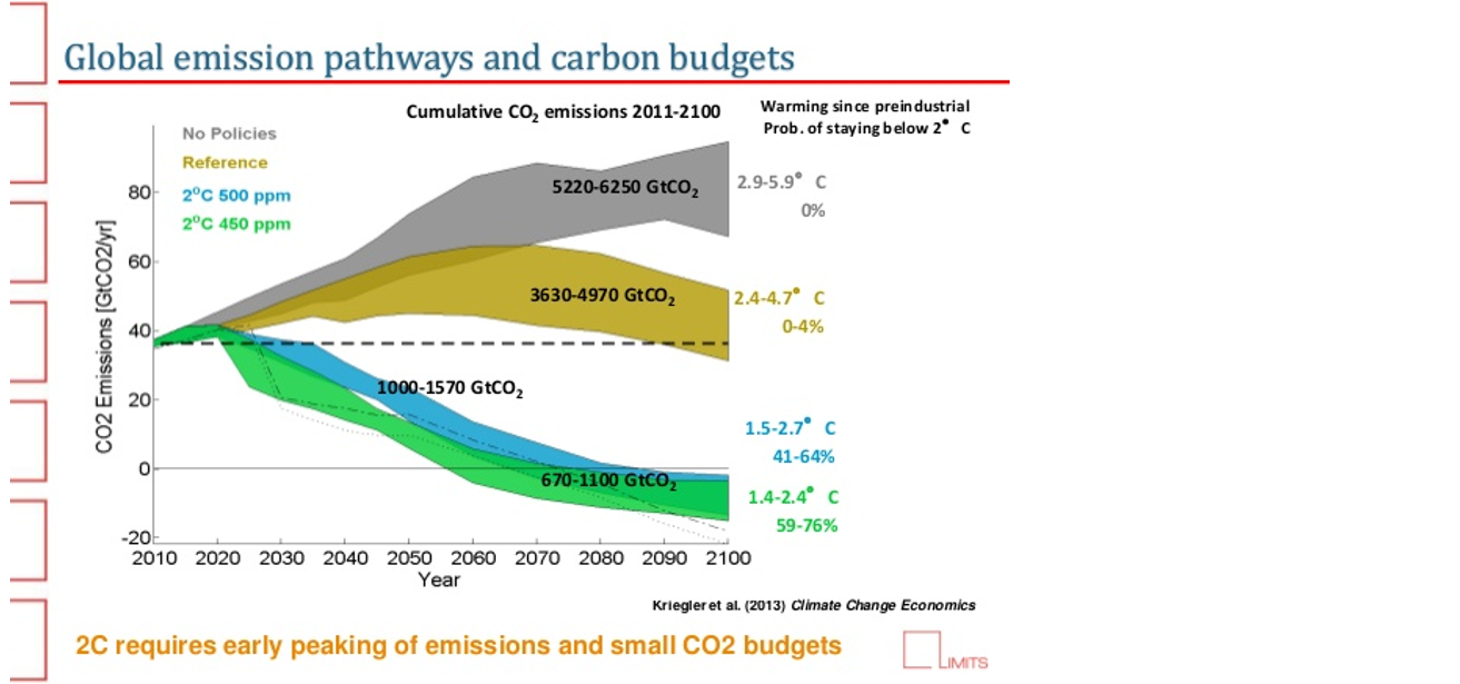 http://www.slideshare.net/CFCC15/pathways-towards-2c-global-pathways-and-implications-for-european-climate-policy