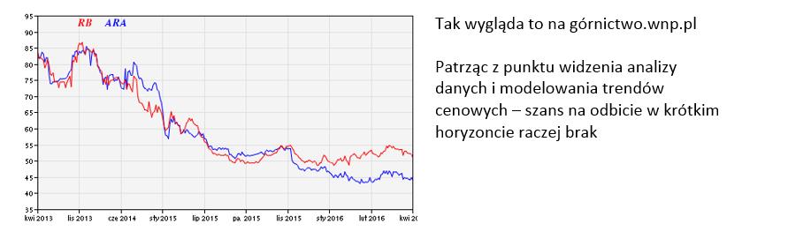 Źródło www.wnp.pl