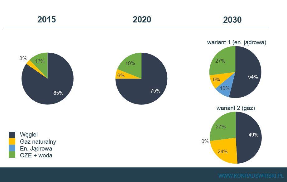 Warianty polskiego Energy mix (oczywiście udziały procentowe przybliżone, założony mały wzrost zapotrzebowania na energię w przyszłości, stan obecny odpowiada 2015)