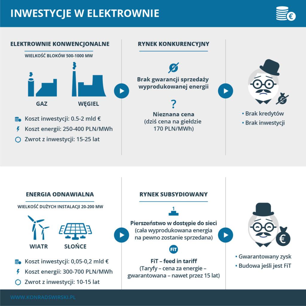 Porównanie inwestycji w energetyce konwencjonalnej i odnawialnej.