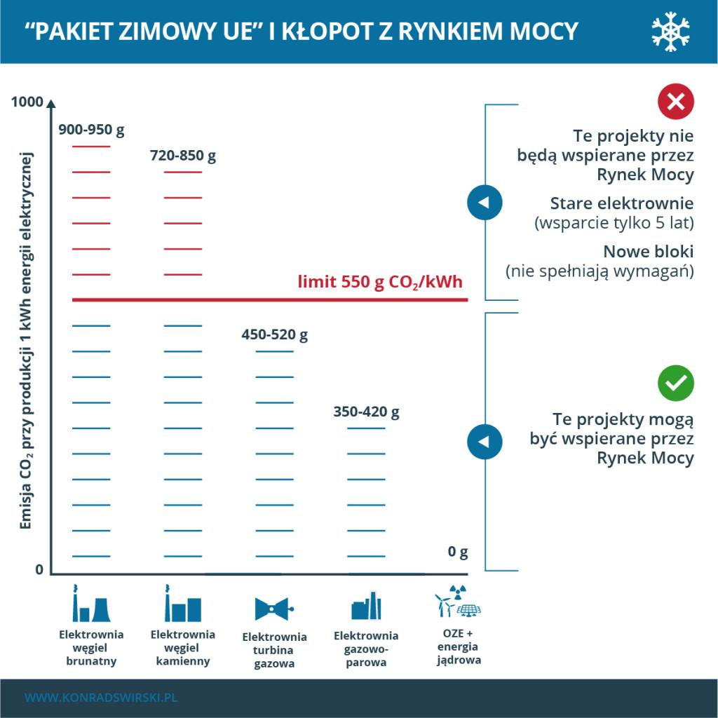"""Jak limity z """"Pakietu zimowego"""" wpływają na inwestycje w elektrownie?"""