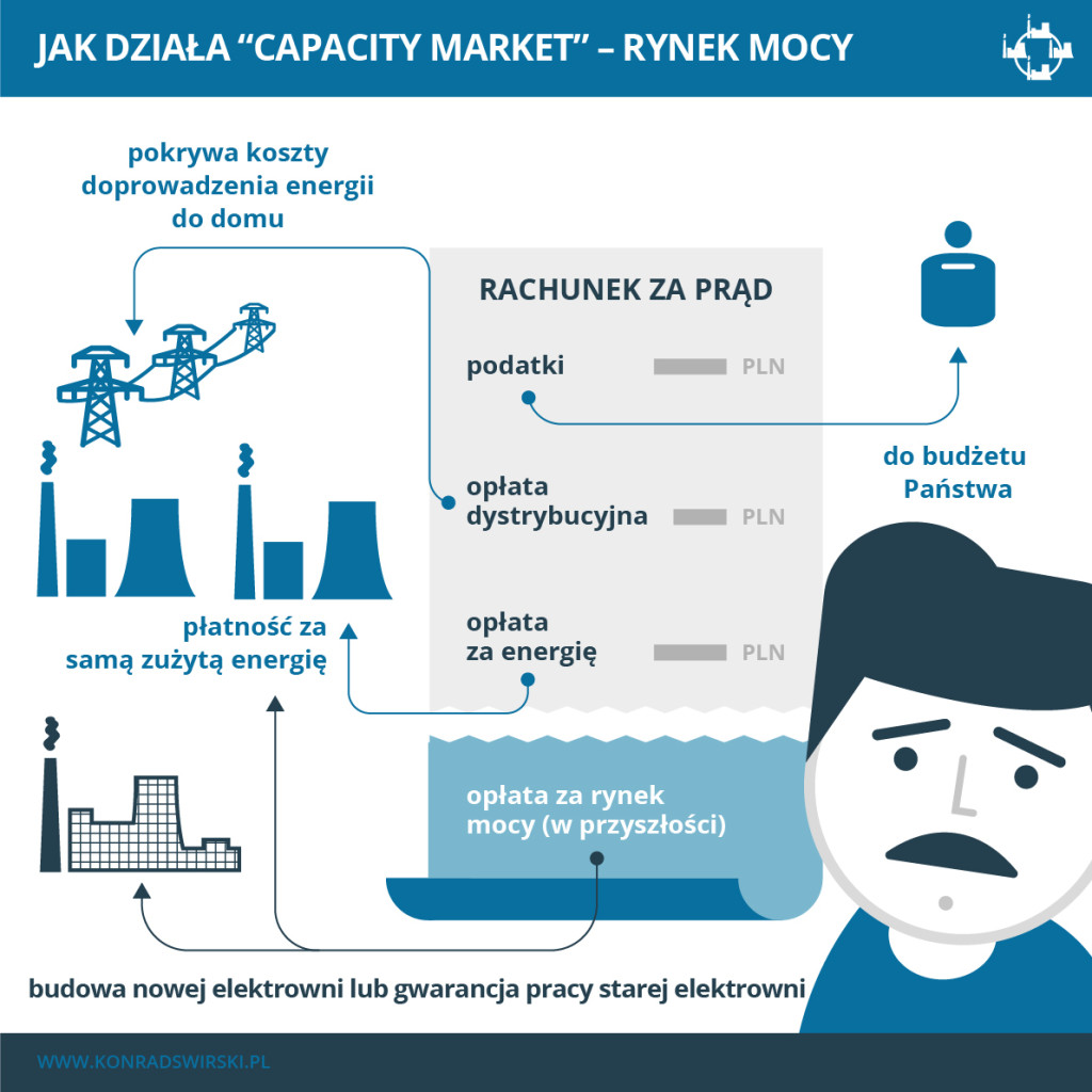 Elementy składowe naszego rachunku za prąd, cześć niebieska to przyszła opłata za Rynek Mocy.