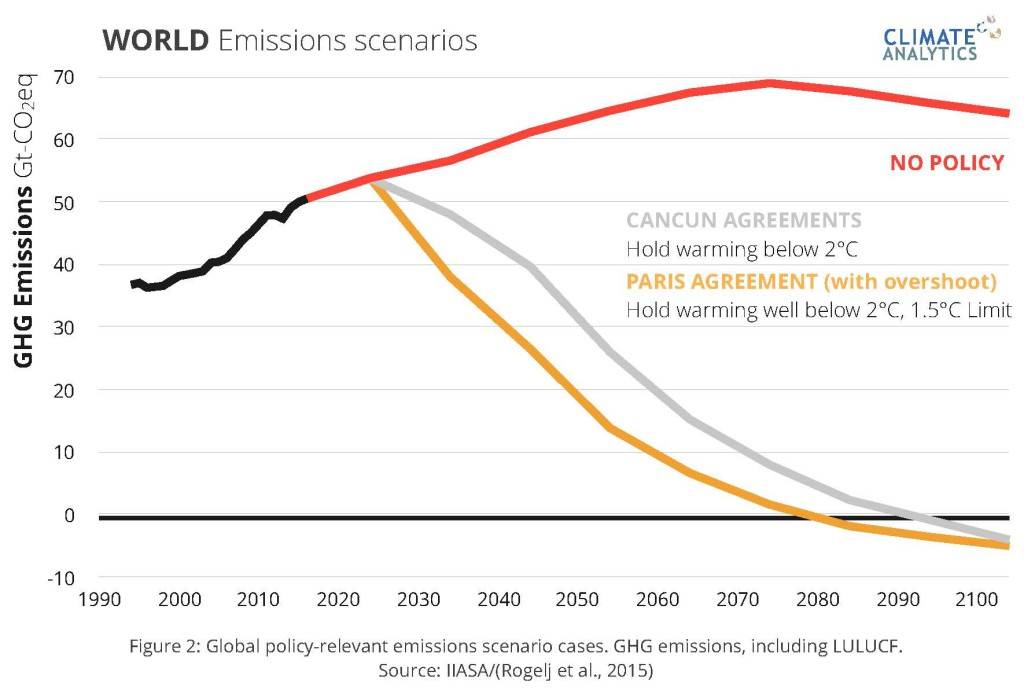 """Źródło """"A Stress Test for Coal In Europe under the Paris Agreement Scientific Goalposts for a  Coordinated Phase-out and Divestment"""", s. 16"""