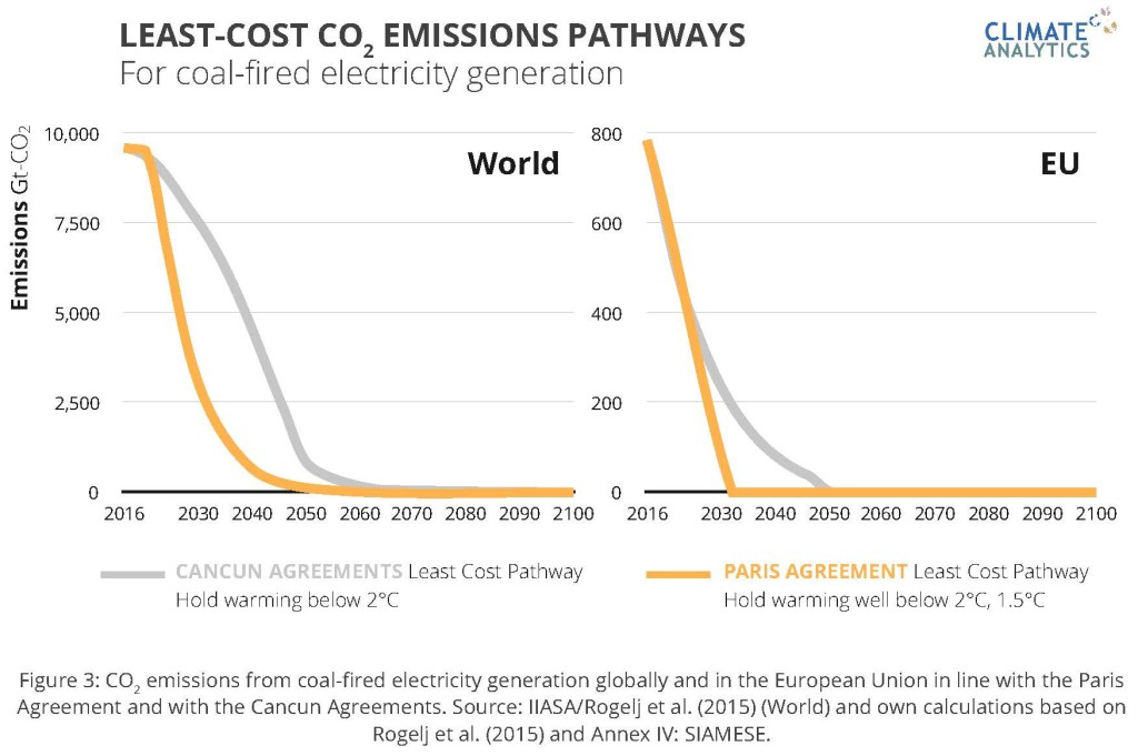 "Źródło ""A Stress Test for Coal In Europe under the Paris Agreement Scientific Goalposts for a  Coordinated Phase-out and Divestment"", s. 17"