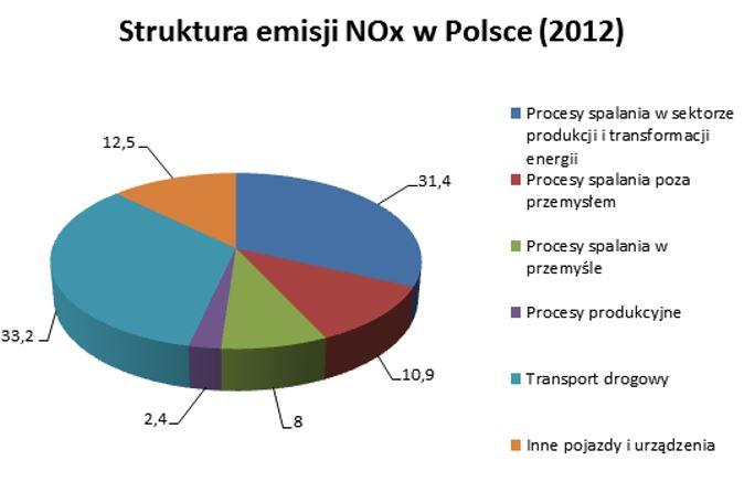 Emisja NOx Polska . Materiał podany za http://www.niskaemisja.info.pl/index.php/o-niskiej-emisji/item/54-powietrze-i-jego-zanieczyszczenia/54-powietrze-i-jego-zanieczyszczenia