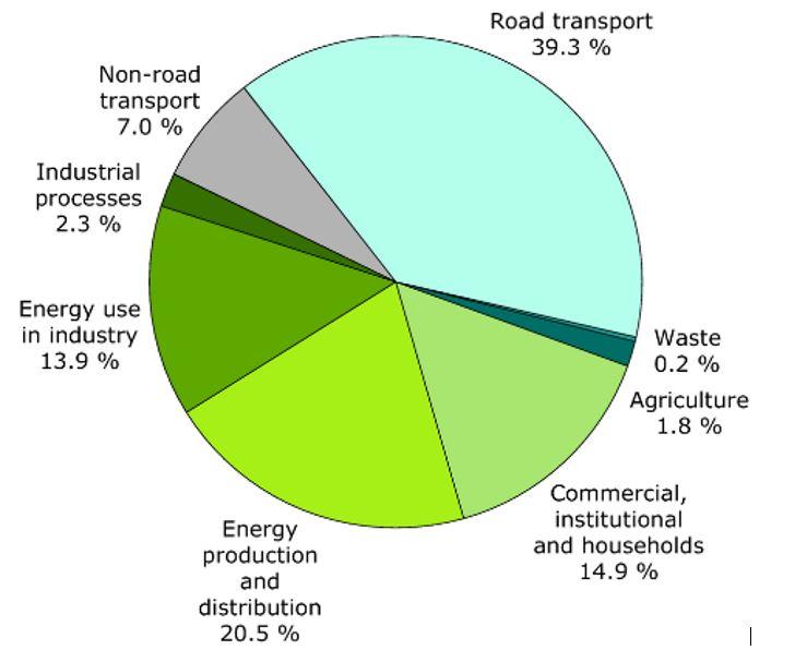 Emisja europejska NOx w podziale na  sektory. Materiał podany za http://www.eea.europa.eu/data-and-maps/figures/sector-share-of-nitrogen-oxides-emissions-eea-member-countries-1